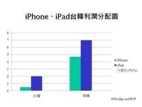 賣一支愛瘋!台灣僅分0.5%利潤 是南韓九分之一