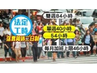 年均工時2124小時登全球第三 網友譏:另類的台灣之光
