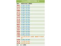 蘇拉颱風/8/1-8/2全台停班停課懶人包(隨時更新)