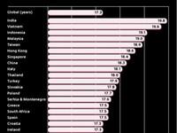 「初體驗」平均年齡…冰島最早印度最晚 台18.9歲第5晚