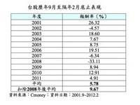 投信:台股未來半年漲幅約1成