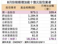 8月基金規模增178億 2投信增逾200億