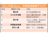 2011奇摩關鍵字Top5!賈伯斯、311日本海嘯最受關注