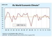 德國Ifo調查:Q1全球經濟氣候指數下跌