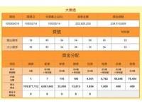 爽!初七大樂透頭獎落竹東獨得1.5億 百萬紅包開28組