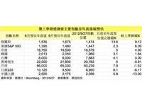 路透調查:維持台股年底目標8000點