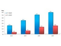 104年固網寬頻速率量測結果出爐!台灣用戶普遍成長1成
