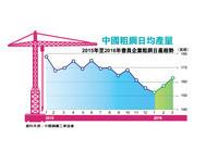 先探/中國鋼鐵行業動見觀瞻