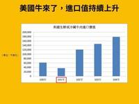 台灣人愛吃? 一張圖看5年來美牛進口量