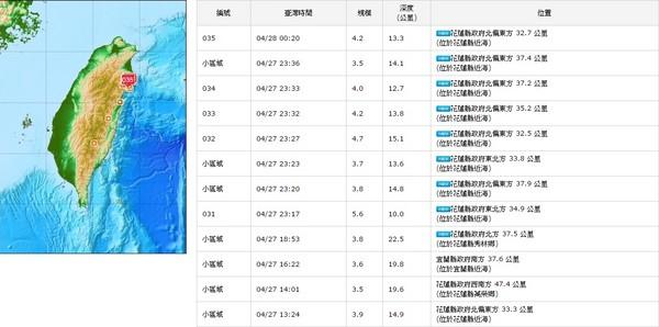 天熱穿少遇規模5.5地震 究竟先跑還是先換完衣服?