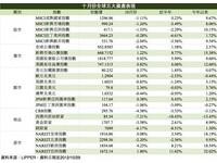 五大資產總體檢 債券、房市10月勝出