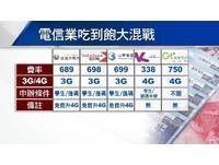 電信業想取消低價吃到飽遭公平會盯上 NCC:尊重市場機制