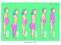 都胖同一個地方? 「6大脂肪類型」減肥前你要先搞懂