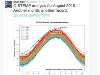 今年8月也是「史上最熱」 NASA:連續11個月打破紀錄