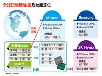 先探/中國記憶體產業超車無望