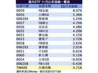 台股大漲攻上7500點 豐臺灣填息