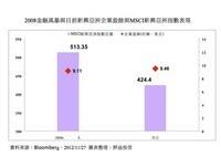 企業獲利強 新興亞洲補漲契機大