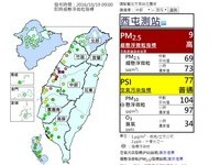 中部空氣好糟!都是颱風害的 台中PM2.5又接近「紫爆」