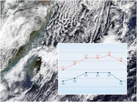 冷平流雲系出現!低溫夜襲「18度凍北台」下周還有冷空氣