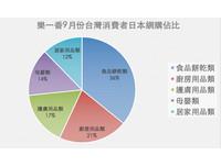 【廣編】樂一番首創跨境購物關稅減免 最高補貼700元
