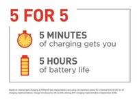 高通發表QC 4.0快充!讓手機充電5分鐘,可多用5小時
