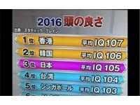 全球IQ排名台灣第4!網友歪樓笑問:榜上的都「國家」?