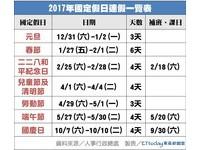 2017年行事曆出爐!勞工補班3天「7次連假」一覽表