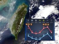冬至變天!鋒面+冷空氣報到 北東越來越涼「降回15度」