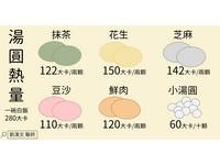 「一張圖」讓你秒懂湯圓熱量 花生、芝麻都好胖!