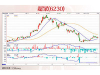 理財周刊/選股策略大放送 聚焦高科技產業