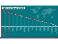 全球「最無知國家」台灣排第3!只贏印度、大陸 美國列第5