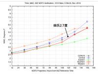 暖一波~北部22度 「過年好冷」難預測只有天曉得!