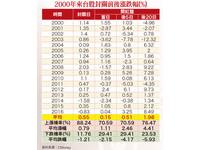 理財周刊/聚焦20檔新春領漲潛力股