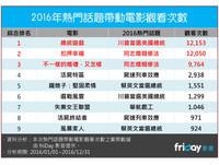 【廣編】friDay影音大數據統計 2016超狂電影總回顧
