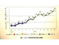 景氣燈號「連6綠」創2年新高 官員:留意全球經濟風險
