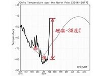 將有寒流?北極平流層暖變 鄭明典:可能激發負北極振盪