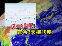 再迎乾冷氣團3天!「北台灣三溫暖」驟降溫 周末探10度