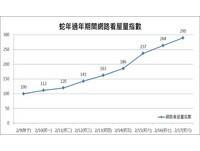 春節網路看屋暴增2.9倍 年後房市發展更旺