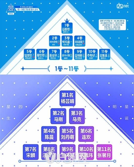 《明星的誕生》爆抄襲《Produce101》。(圖/翻攝自韓網)
