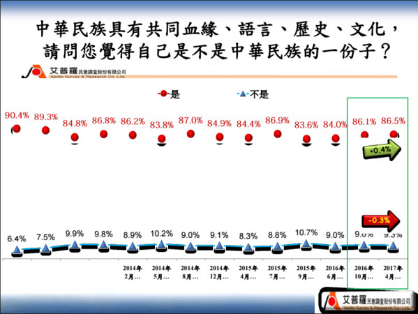 ▲▼台灣競爭力論壇提出「台灣國族認同民調」。(圖/翻攝台灣競爭力論壇官網)