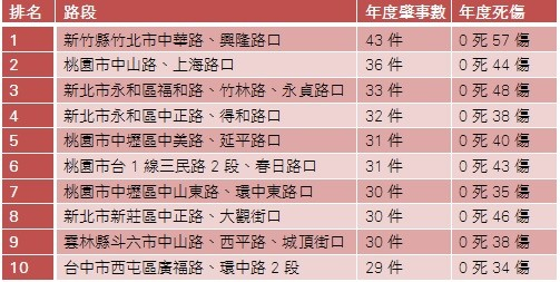 交通部公布全台十大易肇事路段!竹北中華路公認最危險(圖/翻攝自網路)