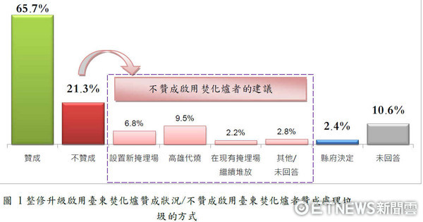 台東縣政府就有關焚化廠啟用與否,委託專業公司進行民調,有65.7%贊成啟用、21.3%不贊成、2.4%交由縣府決定。(圖/台東縣政府提供)