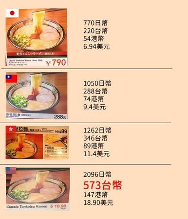 ▲一蘭價格:美國>香港>台灣>日本。(圖/取自Yosimichi Iwhata臉書)