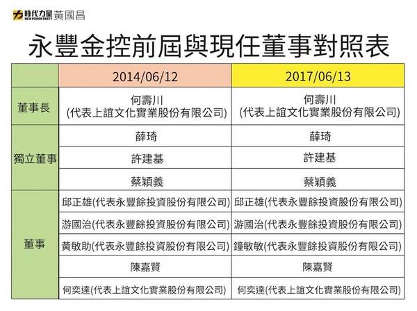 ▲永豐金董事會結構            。(圖/翻攝立委黃國昌臉書)