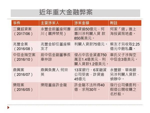 ▲近年重大金融弊案 。(圖/財經中心製表)
