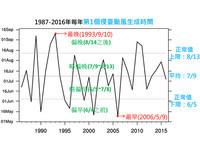 今年還沒颱風侵台不算晚 過去曾有首個侵台颱風9月才生成