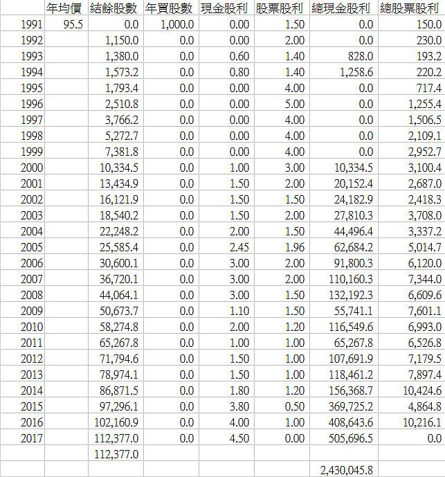 26年前買1張「鴻海股票」 現在已賺1500萬...網友哭了!(圖/翻攝Mobile01)