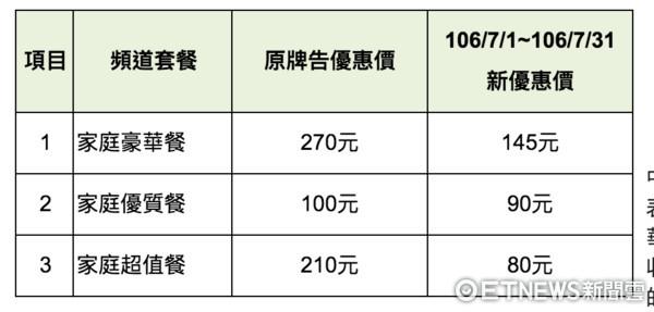 ▲快訊/中華電MOD家庭套餐頻道7/15起恢復播出。(圖/取自中華電信)