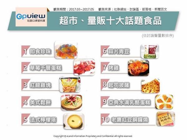 ▲超市、量販十大話題食品。(圖/OpView社群口碑資料庫提供)