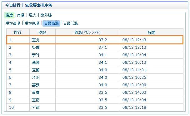 ▲▼打破120年紀錄!台北8月8天高溫…下週一到三飆看38度。(圖/翻攝自臉書/鄭明典)